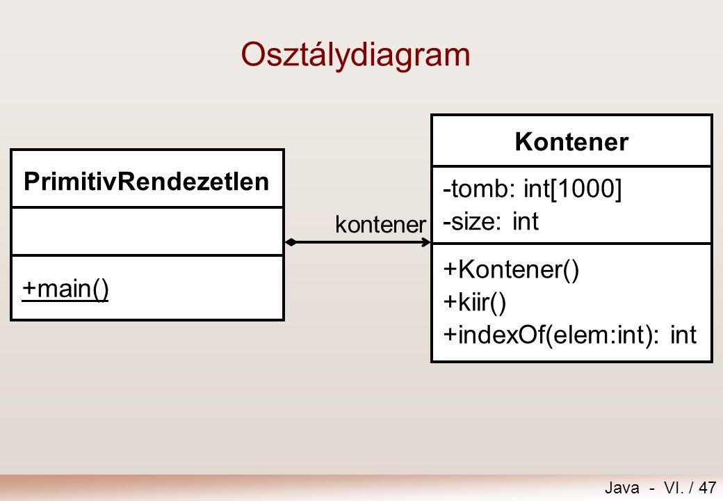 Osztálydiagram Kontener PrimitivRendezetlen -tomb: int[1000]